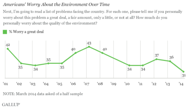 Graph of Americans' Worry About the Environment Over Time