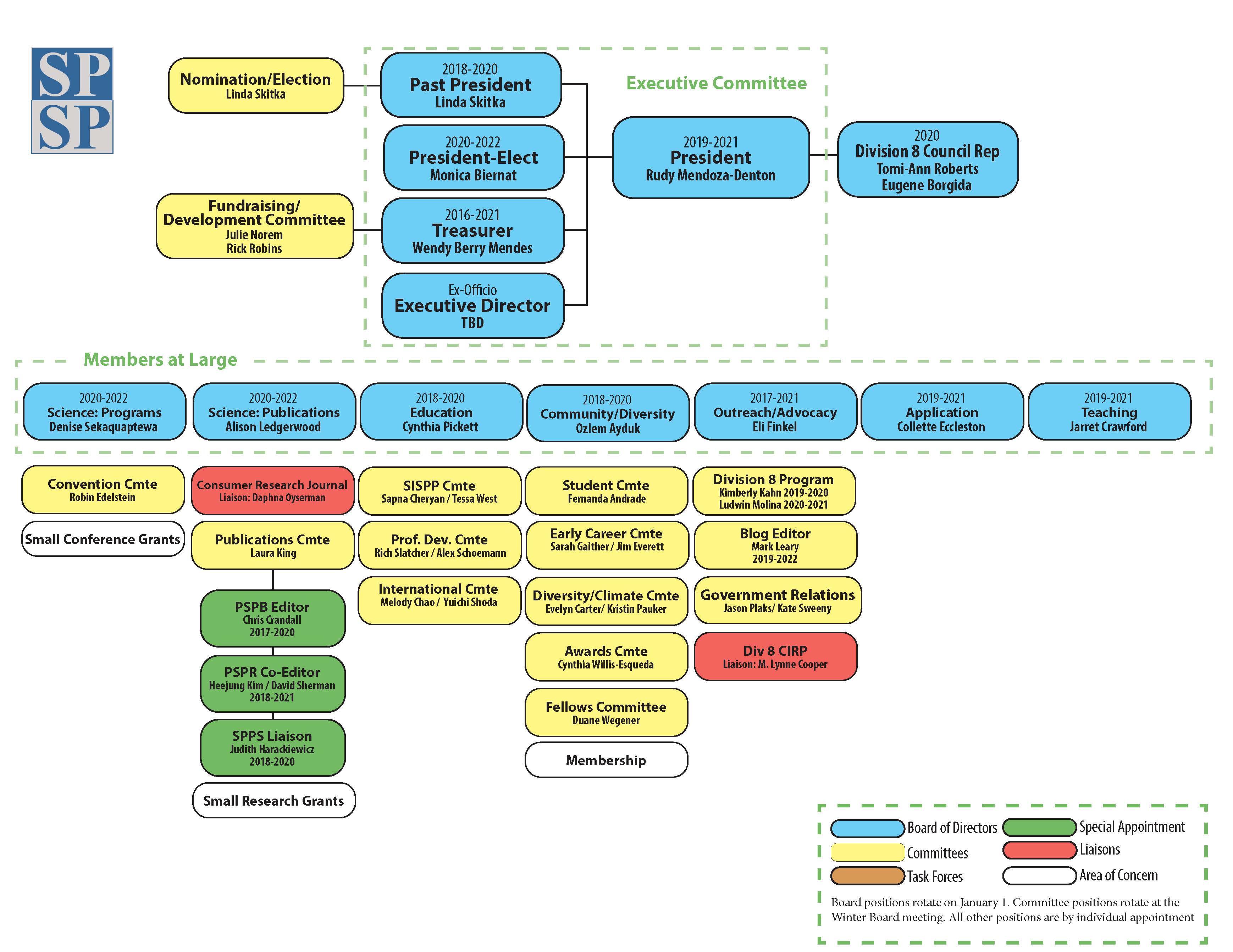 2020 Organizational Chart