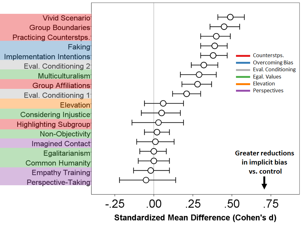 Circle = Summary effect, Bars = 95% confidence interval. For a detailed graph, see Lai et al. (2014).