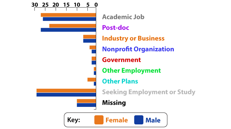 Post-PhD Plans by Sex graph