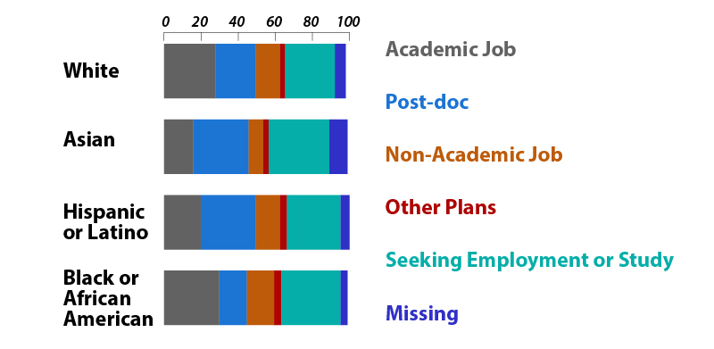 PhD Plans by Ethnicity chart