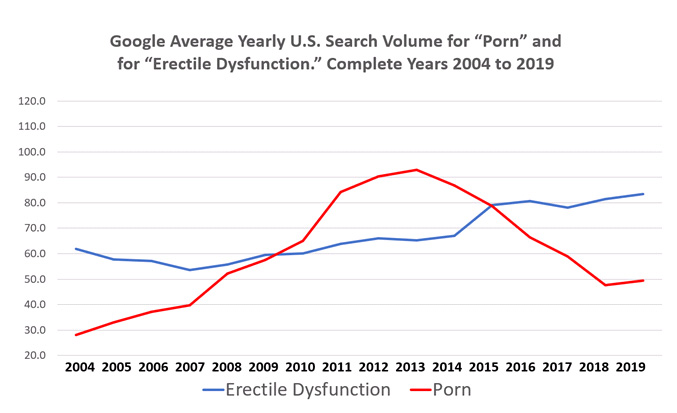 "Line graph showing Google Average Yearly U.S. Search Volume for ""Porn"" and for ""Erectile Dysfunction"" Complete for years 2004 - 2019"