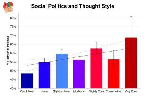 Graph of Social Politics and Thought Style