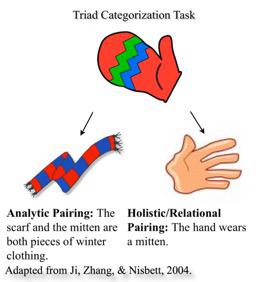 Illustration of Triad Categorization Task
