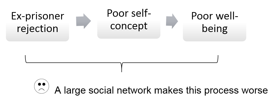 Diagram: Ex-prisoner rejection lead to Poor self-concept leads to Poor well-being. A large social network makes this process worse.