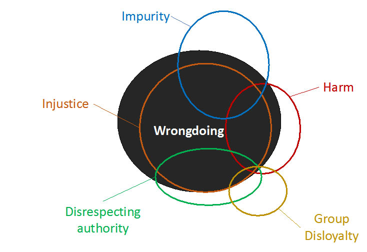 illustration representing approximate overall contribution of each of the five categories to judgments of wrongdoing