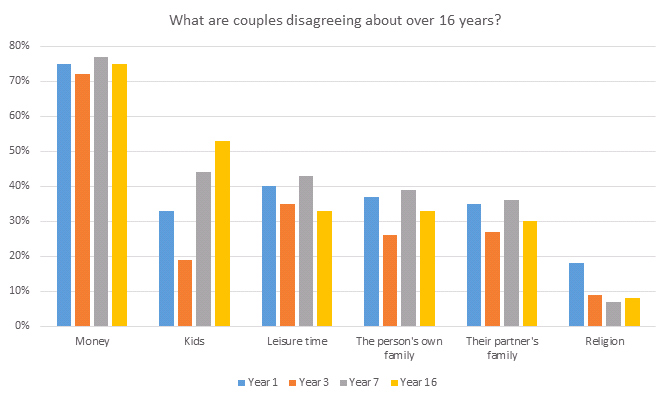 Bar graph showing What couples disagree about over 16 year time period