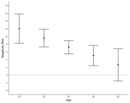 Graph showing negativity bias compared to age
