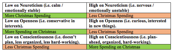 Chart showing variables against more or less Christmas spending