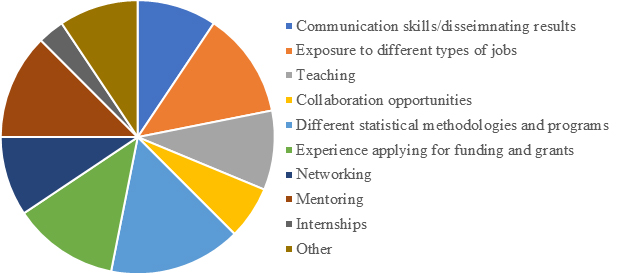 Results of June Pulse Survey: Graduate Training Experience