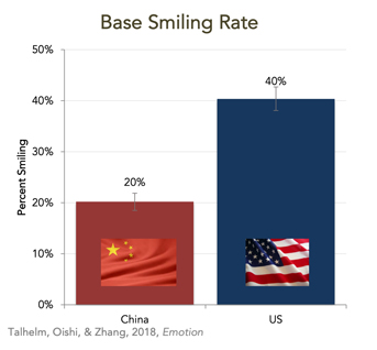 Figure 1. Rates of smiling while people were walking outside in the US and China.