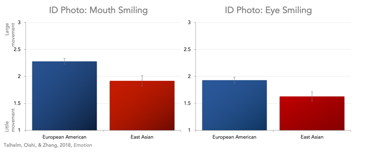 Figure 3. In school ID photos, students from East Asia smiled less than students of European background. This difference held both in mouth smiling (left) and eye smiling (right).