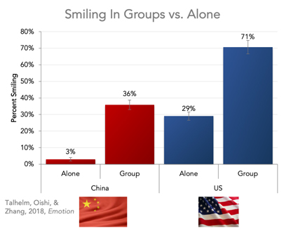 Graph: Smiling in groups versus alone